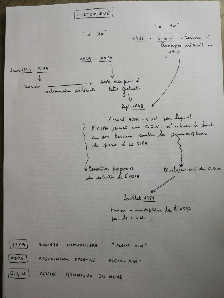 Représentation graphique de l'histoire du CGN